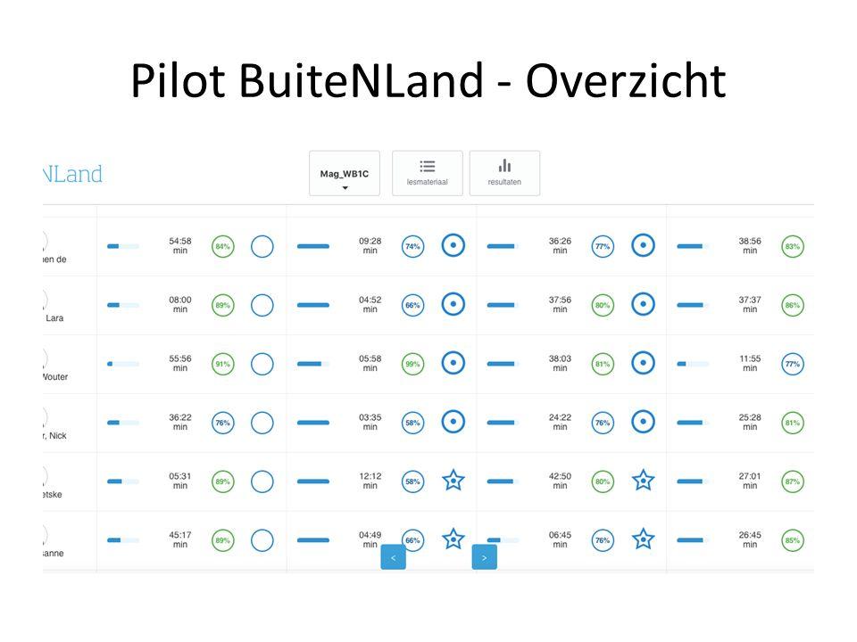 Pilot BuiteNLand - Overzicht