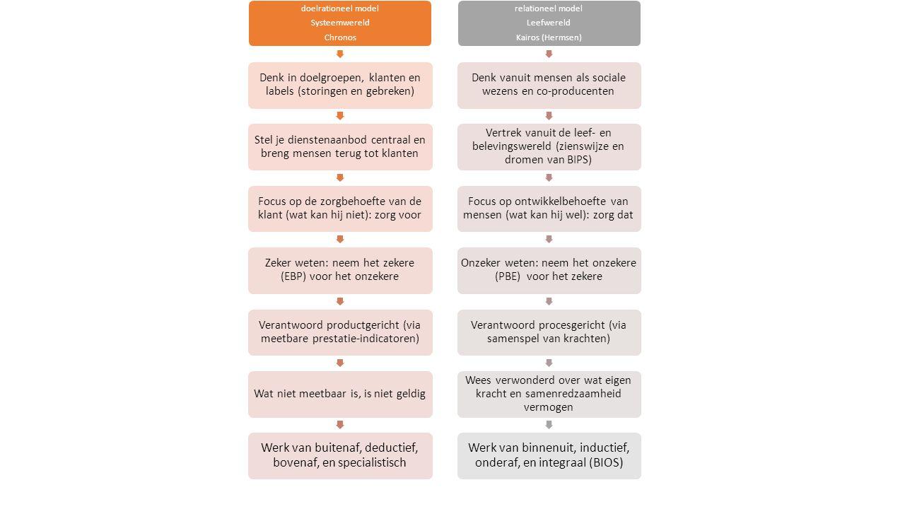 doelrationeel model Systeemwereld Chronos Denk in doelgroepen, klanten en labels (storingen en gebreken) Stel je dienstenaanbod centraal en breng mensen terug tot klanten Focus op de zorgbehoefte van de klant (wat kan hij niet): zorg voor Zeker weten: neem het zekere (EBP) voor het onzekere Verantwoord productgericht (via meetbare prestatie-indicatoren) Wat niet meetbaar is, is niet geldig Werk van buitenaf, deductief, bovenaf, en specialistisch relationeel model Leefwereld Kairos (Hermsen) Denk vanuit mensen als sociale wezens en co-producenten Vertrek vanuit de leef- en belevingswereld (zienswijze en dromen van BIPS) Focus op ontwikkelbehoefte van mensen (wat kan hij wel): zorg dat Onzeker weten: neem het onzekere (PBE) voor het zekere Verantwoord procesgericht (via samenspel van krachten) Wees verwonderd over wat eigen kracht en samenredzaamheid vermogen Werk van binnenuit, inductief, onderaf, en integraal (BIOS)