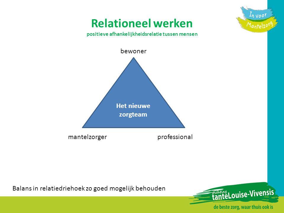 Relationeel werken positieve afhankelijkheidsrelatie tussen mensen Het nieuwe zorgteam mantelzorger professional bewoner Balans in relatiedriehoek zo