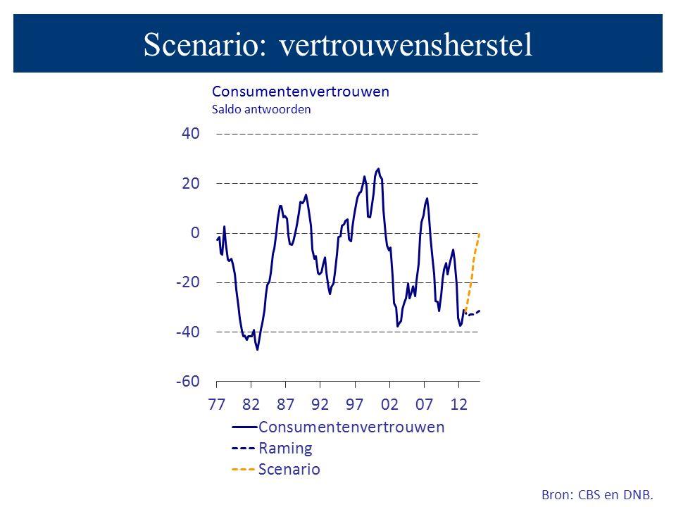 Bron: CBS en DNB. Scenario: vertrouwensherstel Consumentenvertrouwen Saldo antwoorden