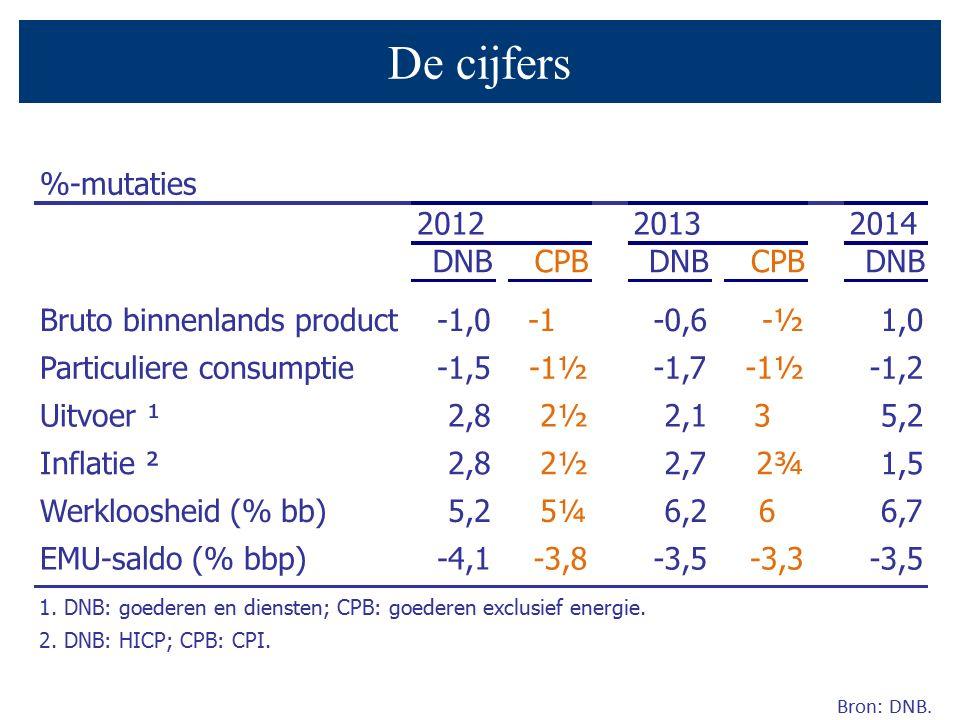 Bron: DNB. De cijfers %-mutaties 201220132014 DNBCPBDNBCPBDNB Bruto binnenlands product-1,0-0,6-½1,0 Particuliere consumptie-1,5-1½-1,7-1½-1,2 Uitvoer