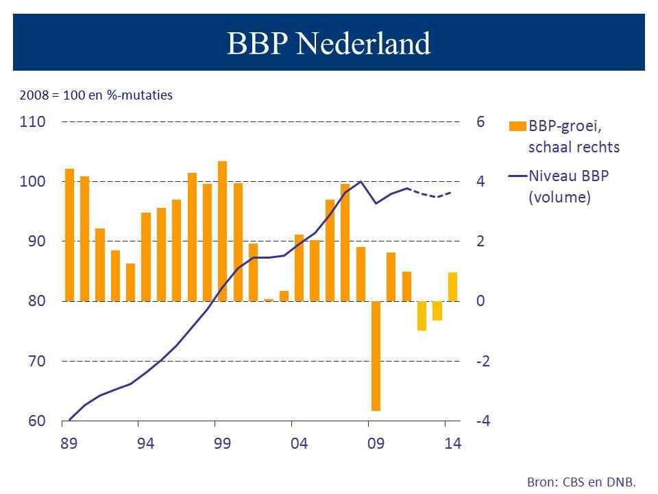 BBP Nederland Bron: CBS en DNB. 2008 = 100 en %-mutaties