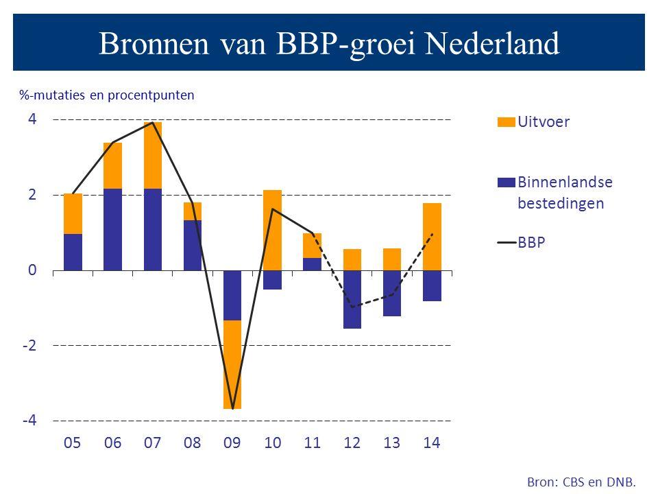 Bronnen van BBP-groei Nederland Bron: CBS en DNB. %-mutaties en procentpunten