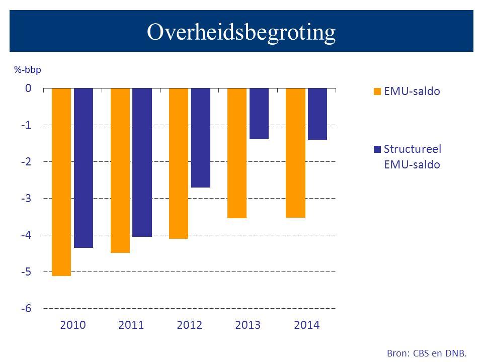Bron: CBS en DNB. %-bbp Overheidsbegroting