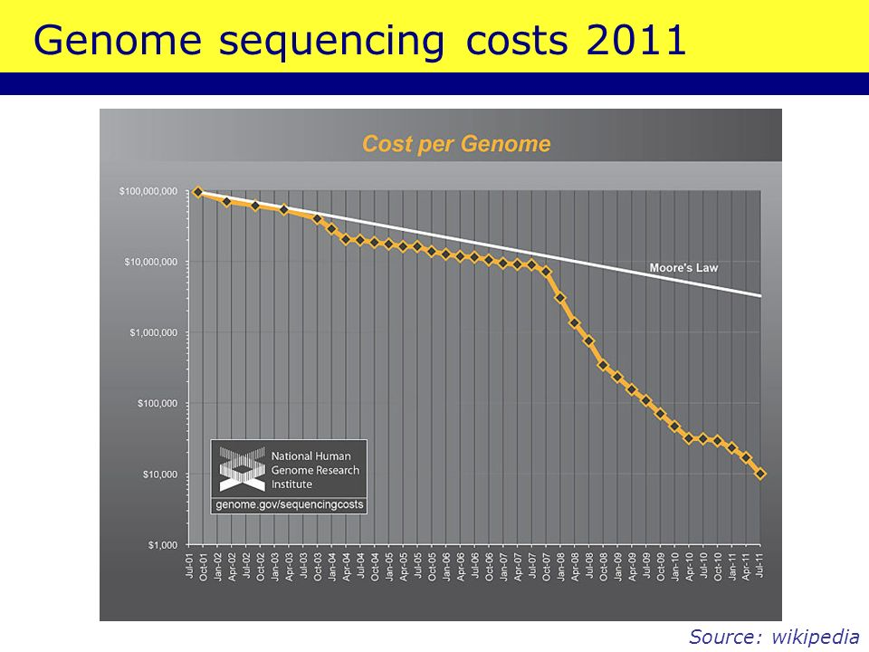 Genome sequencing costs 2011 Source: wikipedia