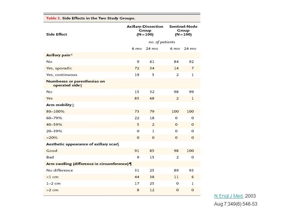 Breast Cancer Res Treat.Breast Cancer Res Treat. 2006 Feb;95(3):279-93.