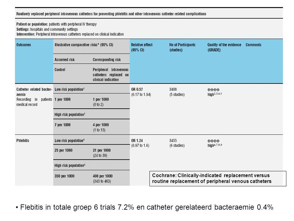 Zoekstrategie Totale strategie (31 referenties) ( Lymph Node Excision [Mesh:noexp] OR (lymph node*[tiab] AND excis*[tiab])) AND ( Axilla [Mesh] OR axilla*[tiab]) AND ( Infusions, Intravenous [Mesh] OR Blood Specimen Collection [Mesh] OR blood sampl*[tiab] OR infusion*[tiab] OR catheter*[tiab]) Strategie inclusief borstkanker (23 referenties) ( Lymph Node Excision [Mesh:noexp] OR (lymph node*[tiab] AND excis*[tiab])) AND ( Axilla [Mesh] OR axilla*[tiab]) AND ( Infusions, Intravenous [Mesh] OR Blood Specimen Collection [Mesh] OR blood sampl*[tiab] OR infusion*[tiab] OR catheter*[tiab]) AND ( Breast Neoplasms [Mesh] OR breast cancer*[tiab] OR mamma carcinom*[tiab]) Cochrane: geen data Up to date: geen data Oncologie richtlijnen: geen data