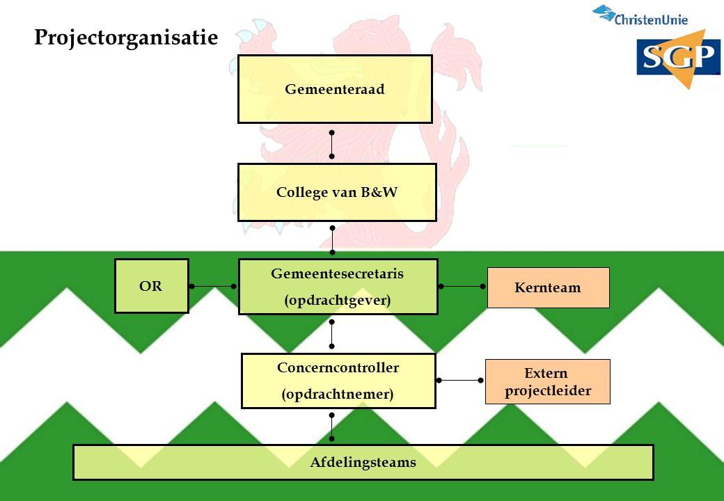Projectorganisatie Gemeenteraad College van B&W Gemeentesecretaris (opdrachtgever) Kernteam Concerncontroller (opdrachtnemer) Extern projectleider OR Afdelingsteams