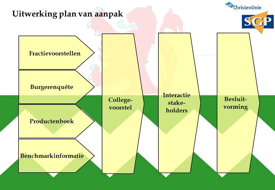 Uitwerking plan van aanpak Fractievoorstellen Burgerenquête Productenboek College- voorstel Interactie stake- holders Besluit- vorming Benchmarkinformatie