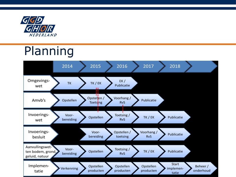Planning Nog invoegen