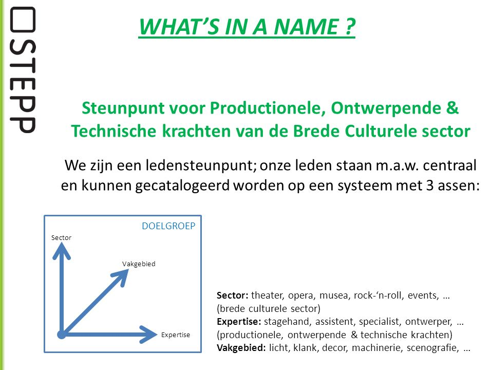 Sector Vakgebied Expertise DOELGROEP WHAT'S IN A NAME .