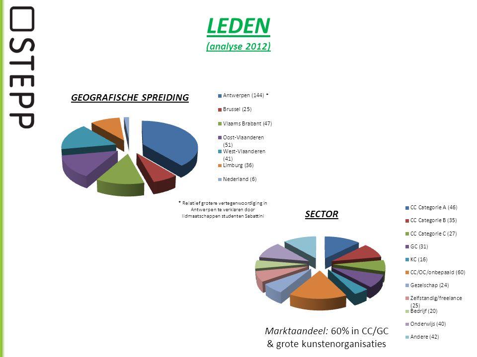 LEDEN (analyse 2012) Marktaandeel: 60% in CC/GC & grote kunstenorganisaties GEOGRAFISCHE SPREIDING SECTOR