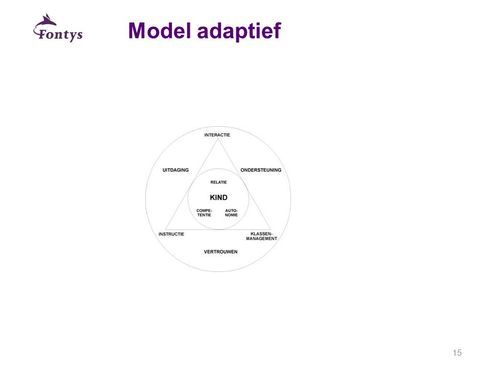 Model adaptief 15