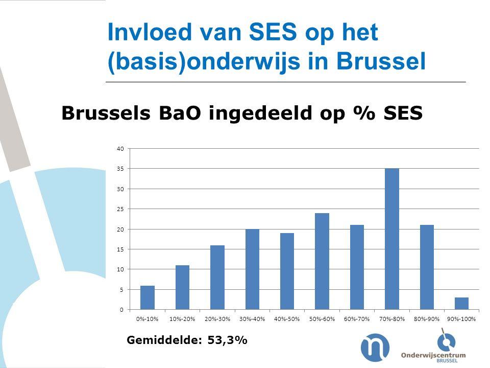 Invloed van SES op het (basis)onderwijs in Brussel Gemiddelde: 53,3% Brussels BaO ingedeeld op % SES