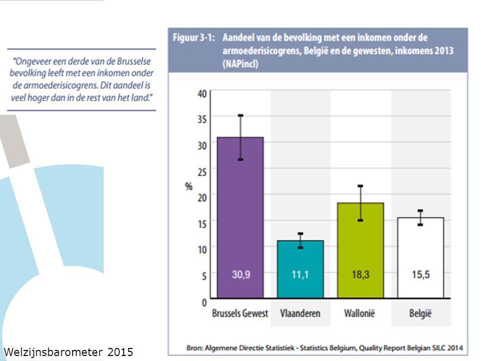 Welzijnsbarometer 2015