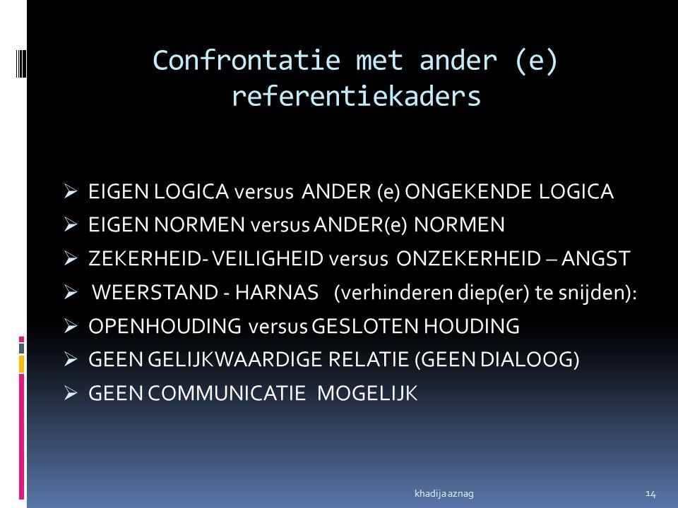 Confrontatie met ander (e) referentiekaders  EIGEN LOGICA versus ANDER (e) ONGEKENDE LOGICA  EIGEN NORMEN versus ANDER(e) NORMEN  ZEKERHEID- VEILIG