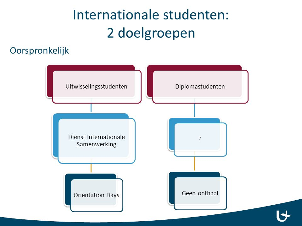 Internationale studenten: 2 doelgroepen Oorspronkelijk Uitwisselingsstudenten Dienst Internationale Samenwerking Orientation DaysDiplomastudenten Geen onthaal