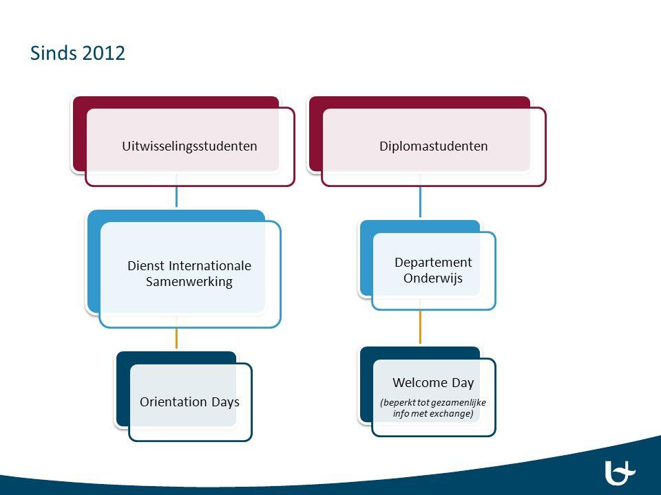 Uitwisselingsstudenten Dienst Internationale Samenwerking Orientation DaysDiplomastudenten Departement Onderwijs Welcome Day (beperkt tot gezamenlijke