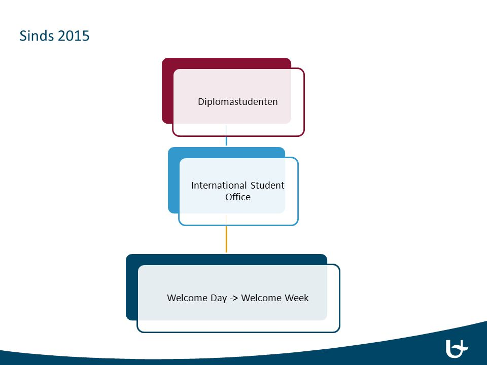Diplomastudenten International Student Office Welcome Day -> Welcome Week Sinds 2015