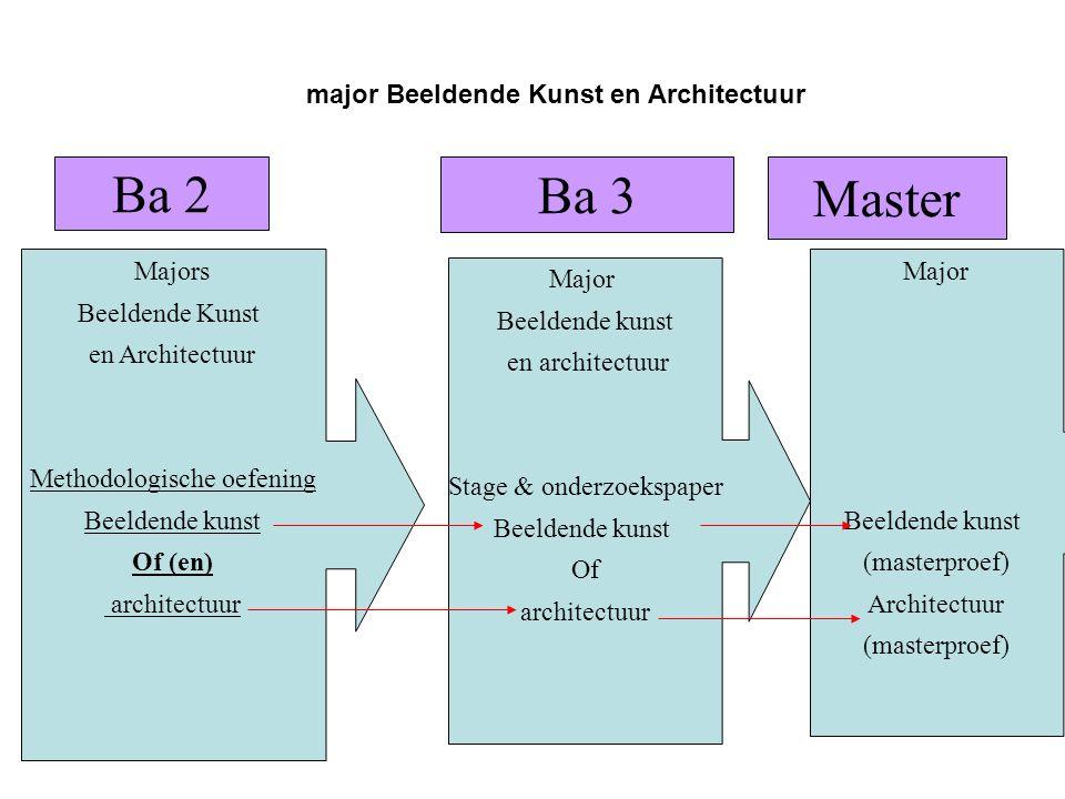 Ba 2 Ba 3 Master major Beeldende Kunst en Architectuur Majors Beeldende Kunst en Architectuur Methodologische oefening Beeldende kunst Of (en) archite