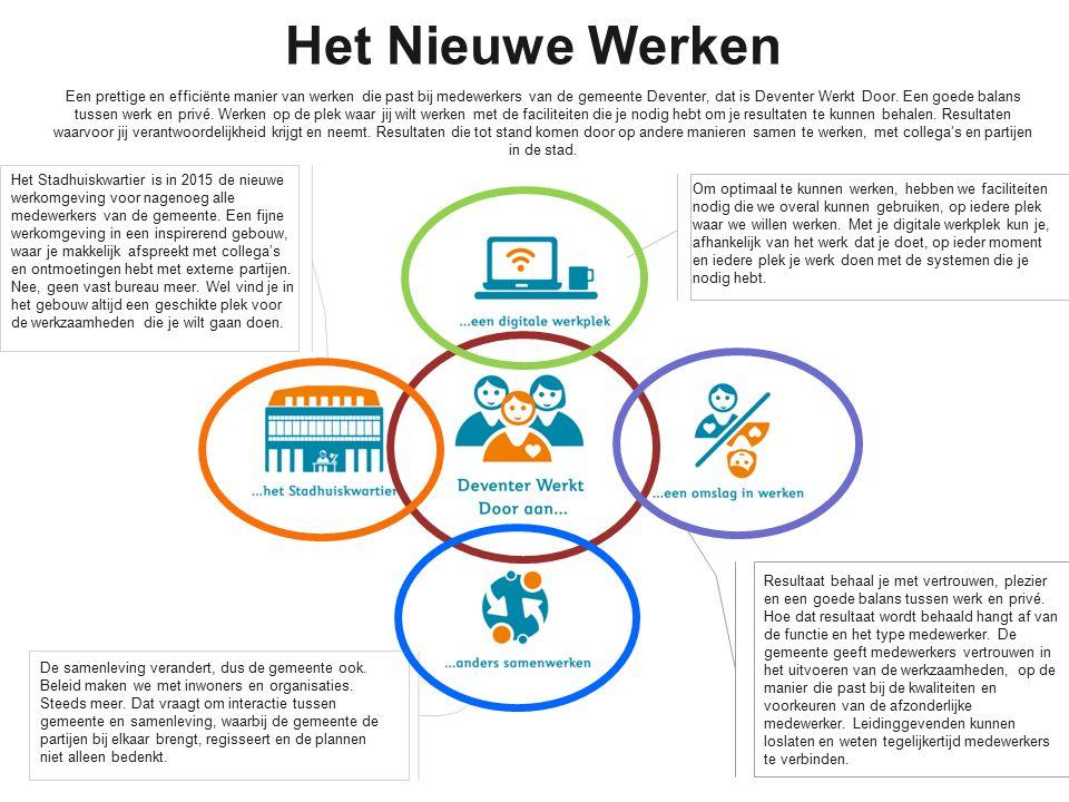 Het Nieuwe Werken Een prettige en efficiënte manier van werken die past bij medewerkers van de gemeente Deventer, dat is Deventer Werkt Door.