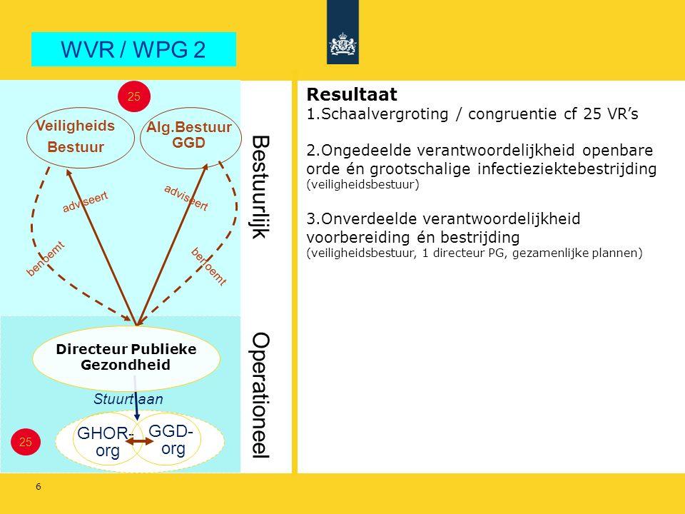 6 Operationeel Bestuurlijk WVR / WPG 2 Veiligheids Bestuur Alg.Bestuur GGD benoemt GHOR- org GGD- org Stuurt aan adviseert 25 benoemt Resultaat 1.Schaalvergroting / congruentie cf 25 VR's 2.Ongedeelde verantwoordelijkheid openbare orde én grootschalige infectieziektebestrijding (veiligheidsbestuur) 3.Onverdeelde verantwoordelijkheid voorbereiding én bestrijding (veiligheidsbestuur, 1 directeur PG, gezamenlijke plannen) 25 Directeur Publieke Gezondheid