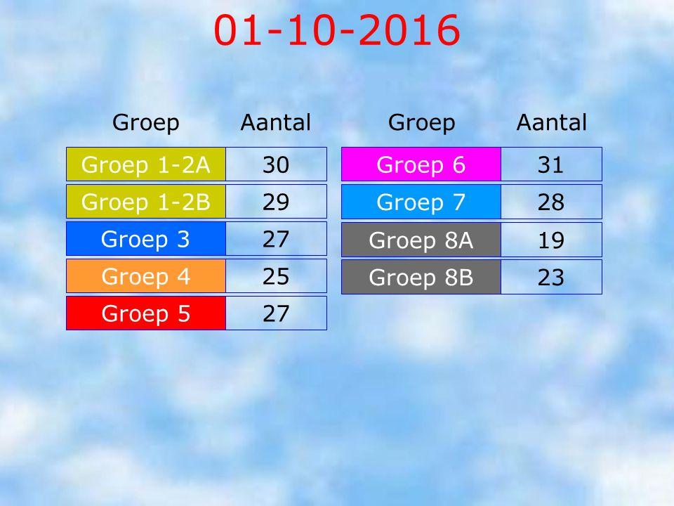 Groepsindeling schooljaar 2016-2017 Groep 1-2: 59 leerlingen Groep 3: 27 leerlingen 27 leerlingen Groep 4: 25 leerlingen 25 leerlingen Groep 5: 27 lee
