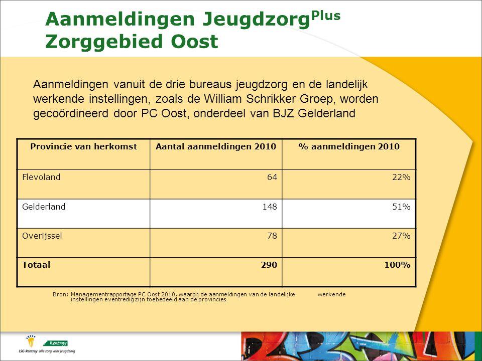 Aanmeldingen Jeugdzorg Plus Zorggebied Oost Bron: Managementrapportage PC Oost 2010, waarbij de aanmeldingen van de landelijke werkende instellingen eventredig zijn toebedeeld aan de provincies Provincie van herkomstAantal aanmeldingen 2010% aanmeldingen 2010 Flevoland6422% Gelderland14851% Overijssel7827% Totaal290100% Aanmeldingen vanuit de drie bureaus jeugdzorg en de landelijk werkende instellingen, zoals de William Schrikker Groep, worden gecoördineerd door PC Oost, onderdeel van BJZ Gelderland