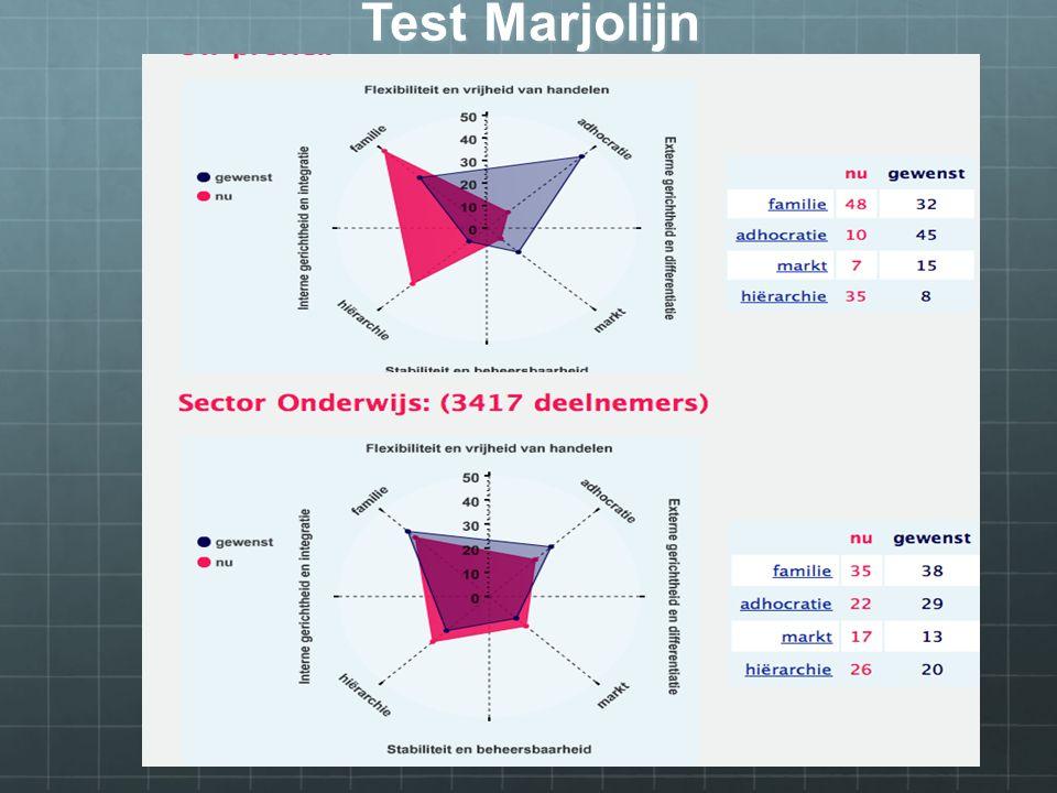 Test Marjolijn