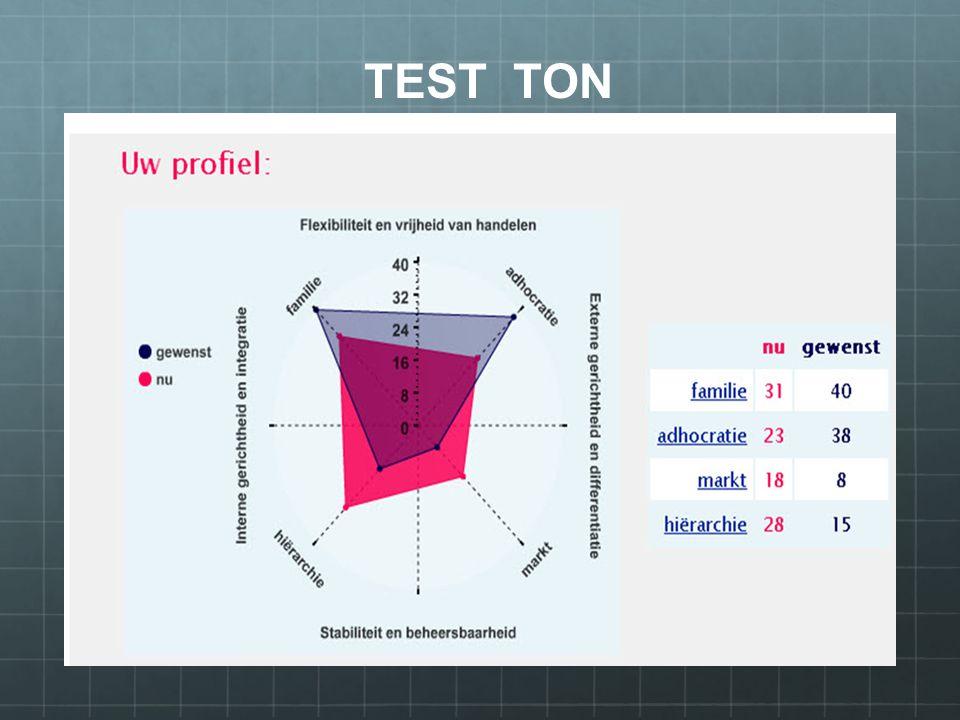 TEST TON