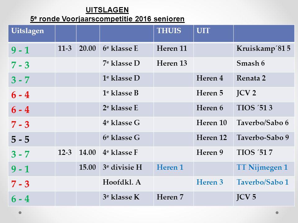 UITSLAGEN 5 e ronde Voorjaarscompetitie 2016 senioren UitslagenTHUISUIT 9 - 1 11-320.006 e klasse EHeren 11Kruiskamp´81 5 7 - 3 7 e klasse DHeren 13Smash 6 3 - 7 1 e klasse DHeren 4Renata 2 6 - 4 1 e klasse BHeren 5JCV 2 6 - 4 2 e klasse EHeren 6TIOS ´51 3 7 - 3 4 e klasse GHeren 10Taverbo/Sabo 6 5 - 5 6 e klasse GHeren 12Taverbo-Sabo 9 3 - 7 12-314.004 e klasse FHeren 9TIOS ´51 7 9 - 1 15.003 e divisie HHeren 1TT Nijmegen 1 7 - 3 Hoofdkl.