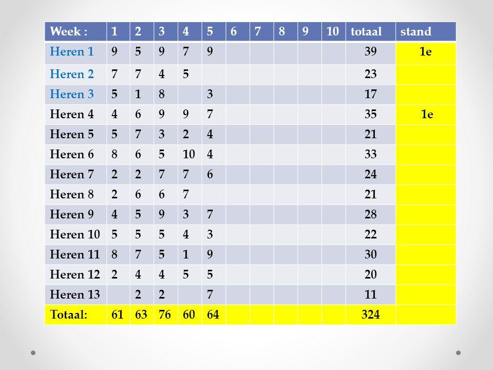 PROGRAMMA Voorjaarscompetitie 2016 senioren DaguurTHUISUIT Vrijdag18-3 20.007 e klasse DHeren 13BSM 4 Komend weekend geen verdere wedstrijden in verband met de NK tafeltennis in Zwolle