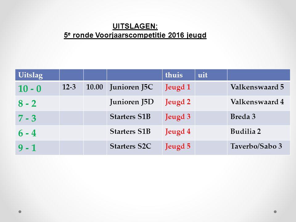 Uitslagthuisuit 10 - 0 12-310.00Junioren J5CJeugd 1Valkenswaard 5 8 - 2 Junioren J5DJeugd 2Valkenswaard 4 7 - 3 Starters S1BJeugd 3Breda 3 6 - 4 Starters S1BJeugd 4Budilia 2 9 - 1 Starters S2CJeugd 5Taverbo/Sabo 3 UITSLAGEN: 5 e ronde Voorjaarscompetitie 2016 jeugd