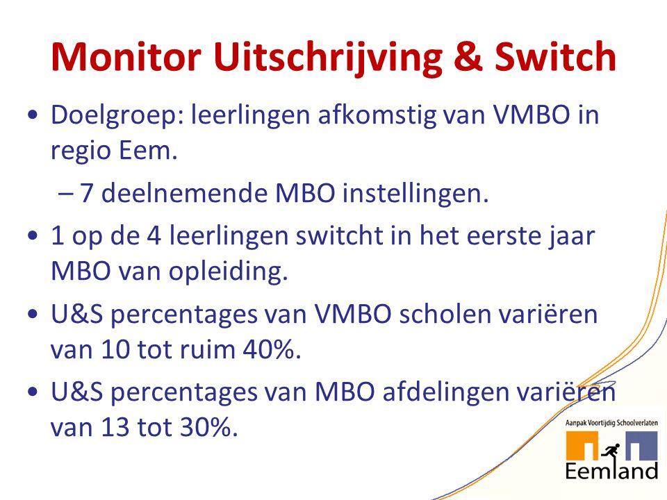 Monitor Uitschrijving & Switch Doelgroep: leerlingen afkomstig van VMBO in regio Eem. –7 deelnemende MBO instellingen. 1 op de 4 leerlingen switcht in