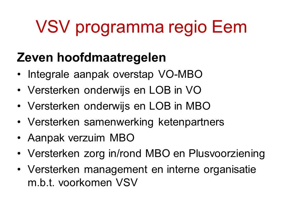 VSV programma regio Eem Zeven hoofdmaatregelen Integrale aanpak overstap VO-MBO Versterken onderwijs en LOB in VO Versterken onderwijs en LOB in MBO Versterken samenwerking ketenpartners Aanpak verzuim MBO Versterken zorg in/rond MBO en Plusvoorziening Versterken management en interne organisatie m.b.t.