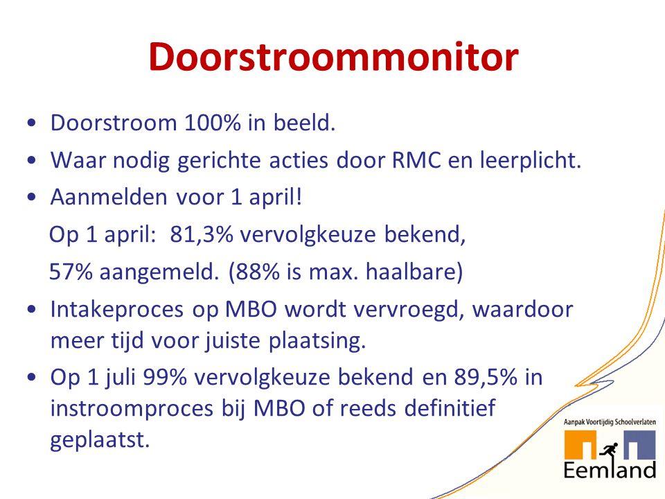 Doorstroommonitor Doorstroom 100% in beeld. Waar nodig gerichte acties door RMC en leerplicht. Aanmelden voor 1 april! Op 1 april: 81,3% vervolgkeuze