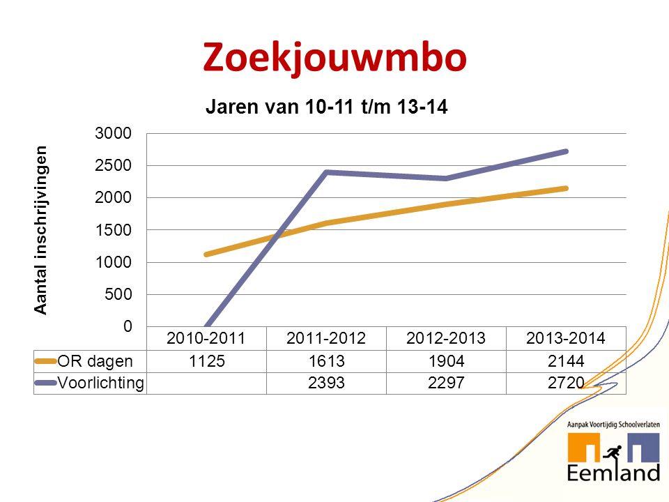Zoekjouwmbo