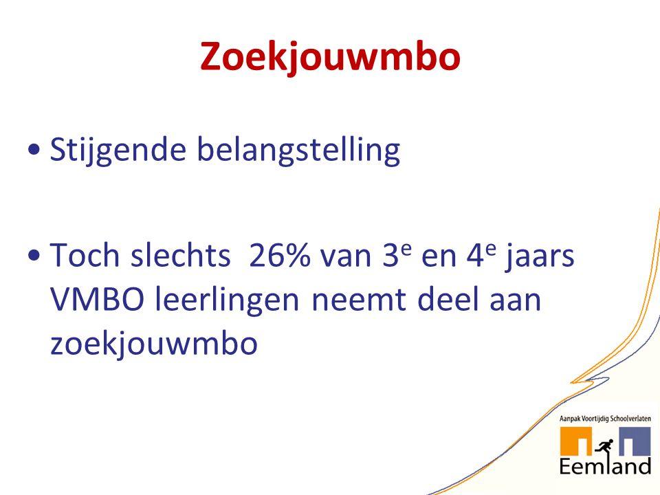 Stijgende belangstelling Toch slechts 26% van 3 e en 4 e jaars VMBO leerlingen neemt deel aan zoekjouwmbo