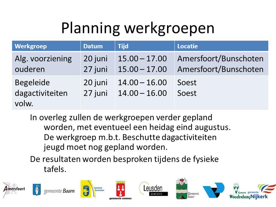 Planning werkgroepen In overleg zullen de werkgroepen verder gepland worden, met eventueel een heidag eind augustus. De werkgroep m.b.t. Beschutte dag