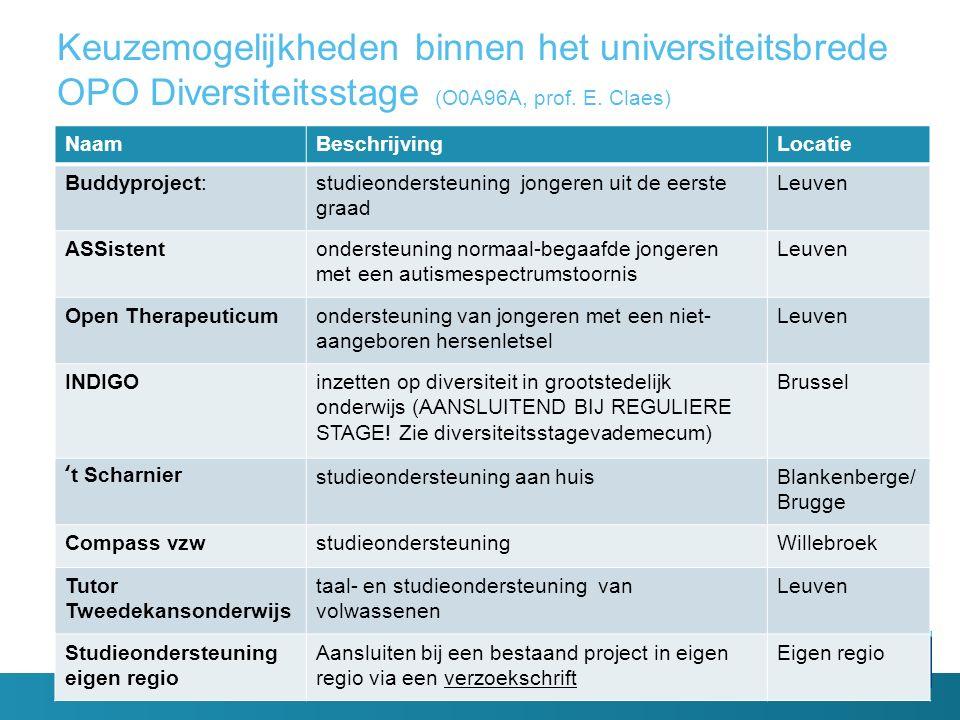 Keuzemogelijkheden binnen het universiteitsbrede OPO Diversiteitsstage (O0A96A, prof. E. Claes) NaamBeschrijvingLocatie Buddyproject:studieondersteuni
