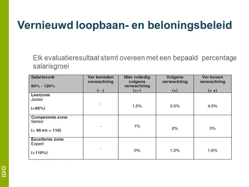 ILVO Vernieuwd loopbaan- en beloningsbeleid Elk evaluatieresultaat stemt overeen met een bepaald percentage salarisgroei