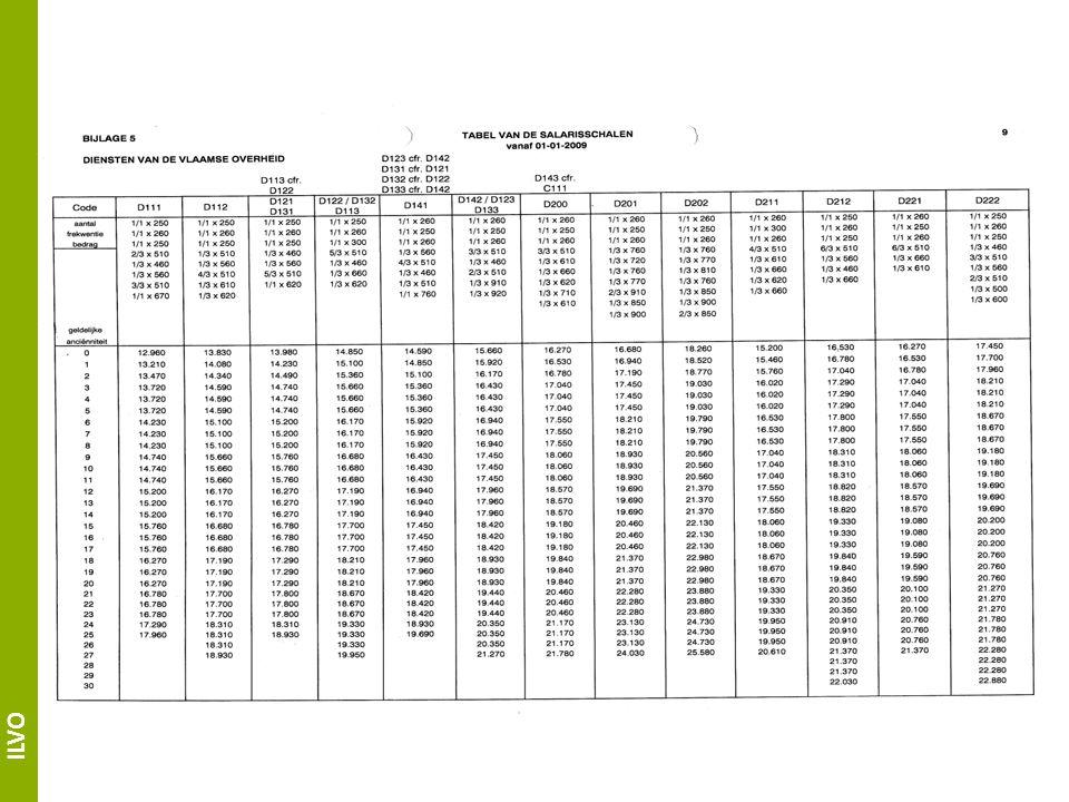 ILVO Vernieuwd loopbaan- en beloningsbeleid Vanaf functieklasse 18 (Minstens) volgens verwachting, normale functie-uitoefening: Normale jaarlijkse groei in de salarisvork van de bijhorende functieklasse Ver boven verwachting (rolmodel): Versnelde jaarlijkse groei in de salarisvork van de bijhorende functieklasse