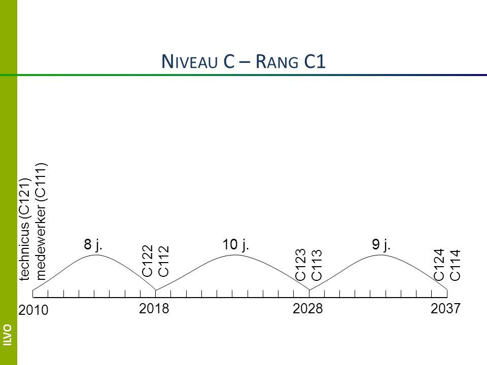 N IVEAU C – R ANG C1 2010 201820282037 technicus (C121) medewerker (C111) 8 j.10 j.9 j.