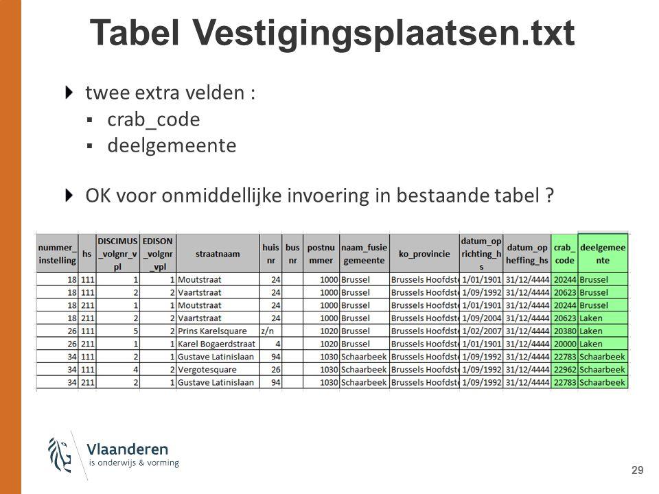 Tabel Vestigingsplaatsen.txt twee extra velden :  crab_code  deelgemeente OK voor onmiddellijke invoering in bestaande tabel .