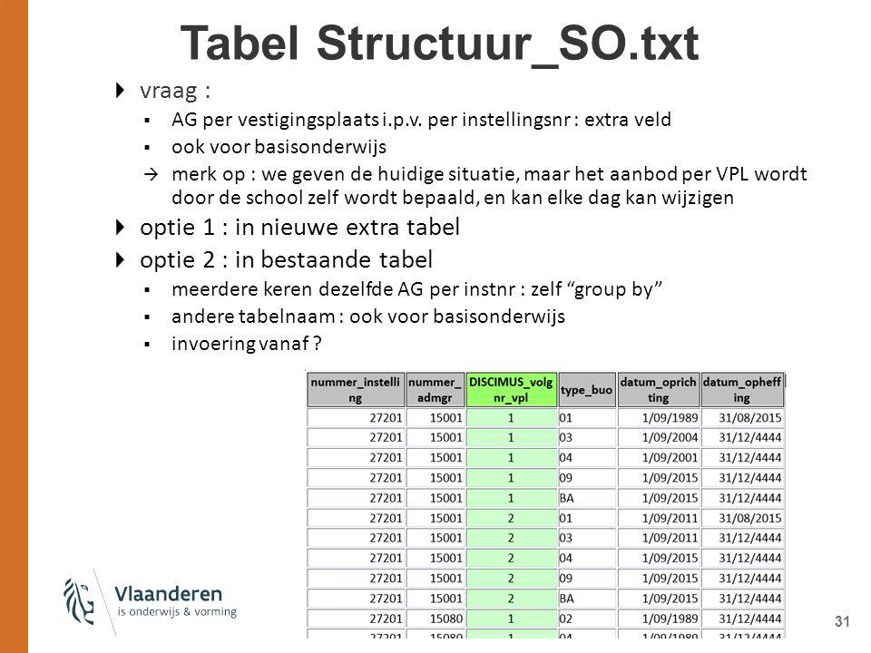 Tabel Structuur_SO.txt 31 vraag :  AG per vestigingsplaats i.p.v.