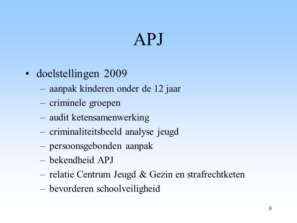 9 APJ doelstellingen 2009 –aanpak kinderen onder de 12 jaar –criminele groepen –audit ketensamenwerking –criminaliteitsbeeld analyse jeugd –persoonsgebonden aanpak –bekendheid APJ –relatie Centrum Jeugd & Gezin en strafrechtketen –bevorderen schoolveiligheid