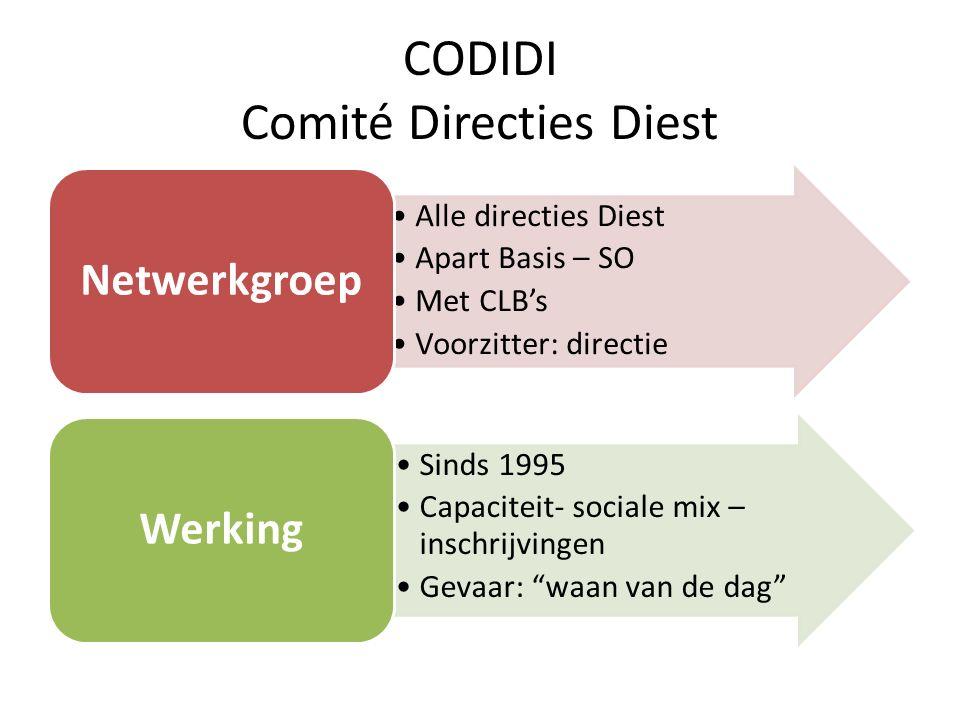 CODIDI Comité Directies Diest Alle directies Diest Apart Basis – SO Met CLB's Voorzitter: directie Netwerkgroep Sinds 1995 Capaciteit- sociale mix – inschrijvingen Gevaar: waan van de dag Werking