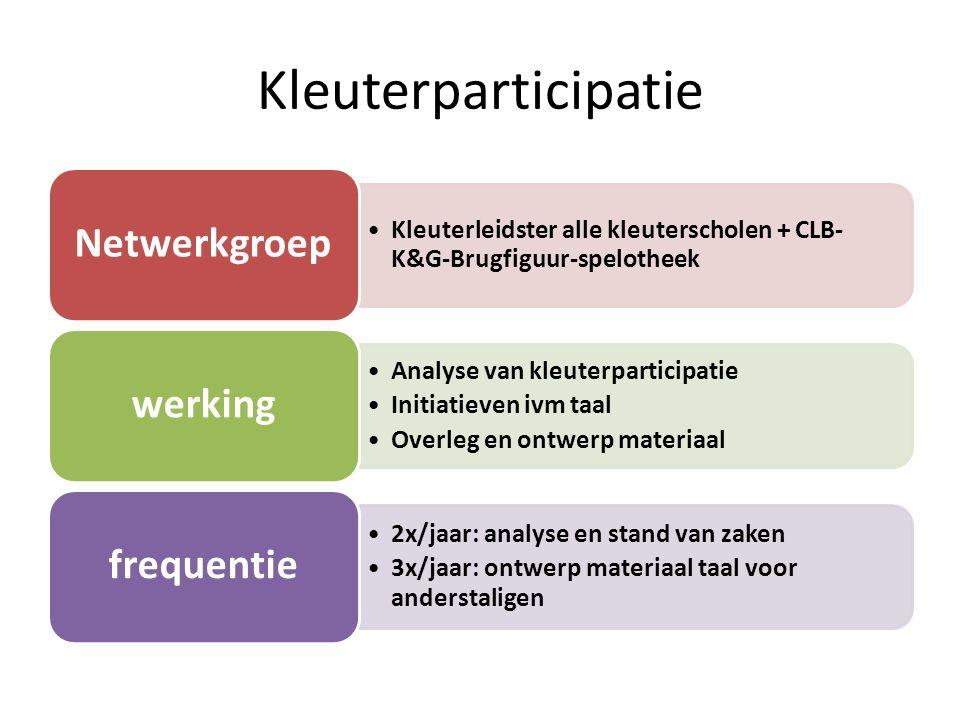Kleuterparticipatie Kleuterleidster alle kleuterscholen + CLB- K&G-Brugfiguur-spelotheek Netwerkgroep Analyse van kleuterparticipatie Initiatieven ivm