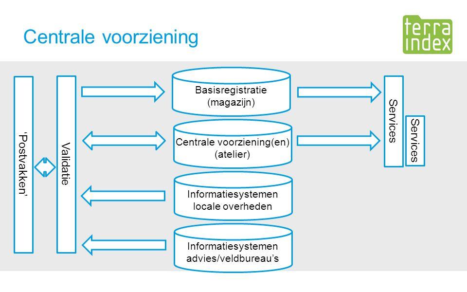 Centrale voorziening Informatiesystemen locale overheden Centrale voorziening(en) (atelier) Basisregistratie (magazijn) Informatiesystemen advies/veldbureau's Validatie Services 'Postvakken' Services