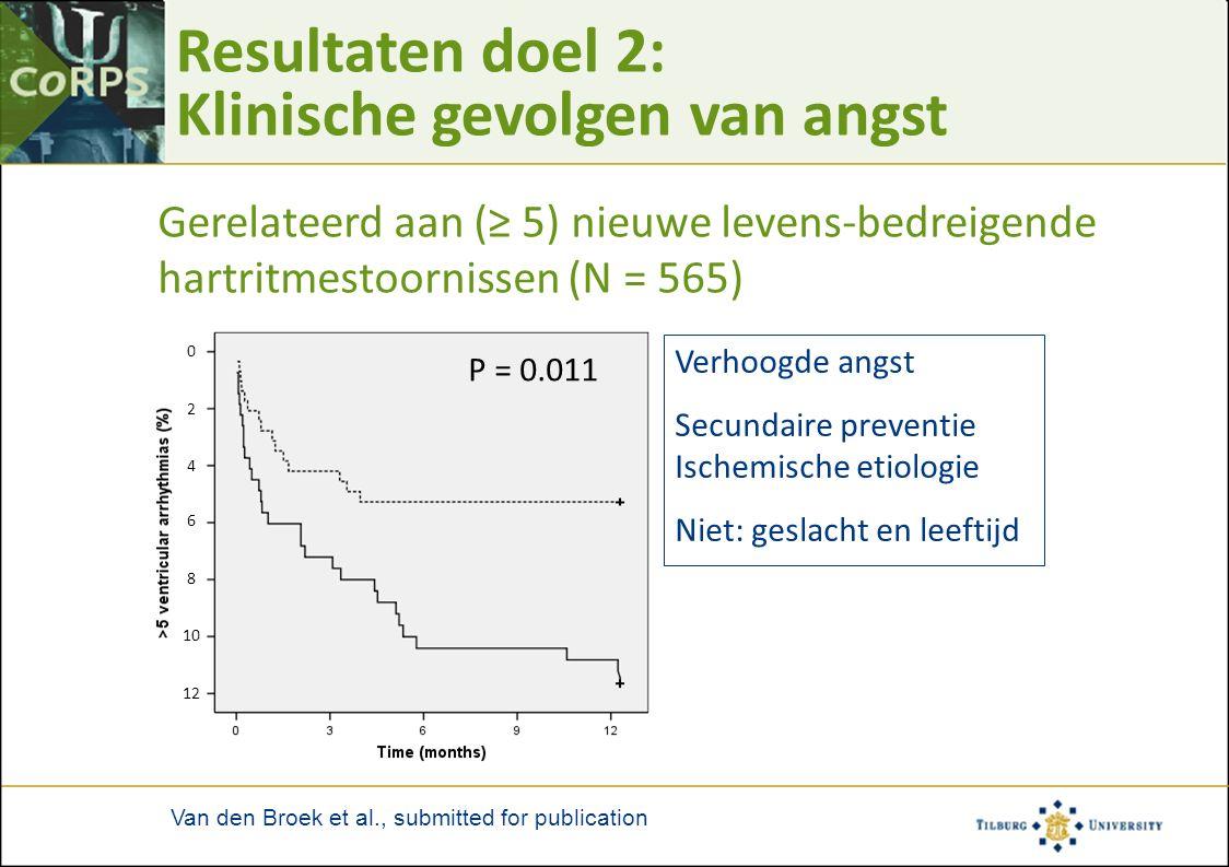 Resultaten doel 2: Klinische gevolgen van angst Gerelateerd aan (≥ 5) nieuwe levens-bedreigende hartritmestoornissen (N = 565) Verhoogde angst Secunda